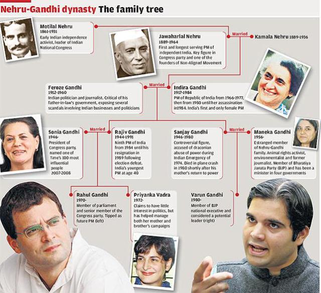 nehru-gandhi dynasty
